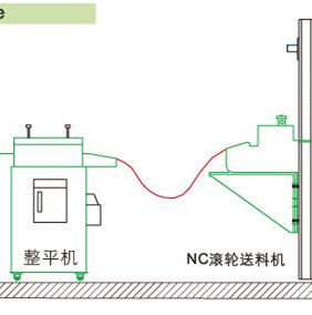 Automatic Coil